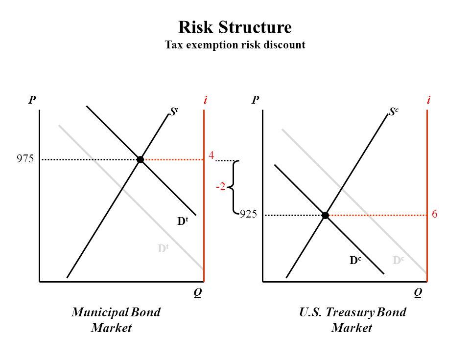U.S. Treasury Bond Market PPii ScSc StSt DcDc DcDc DtDt DtDt QQ 6 4 975 925 -2 Risk Structure Tax exemption risk discount Municipal Bond Market