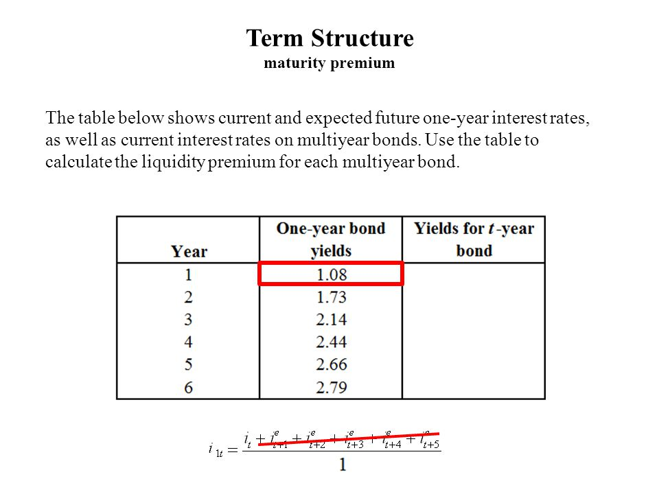 The table below shows current and expected future one-year interest rates, as well as current interest rates on multiyear bonds.