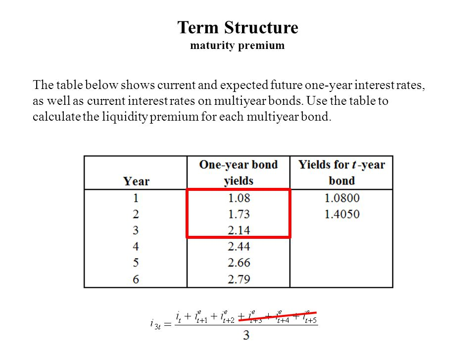The table below shows current and expected future one-year interest rates, as well as current interest rates on multiyear bonds. Use the table to calc