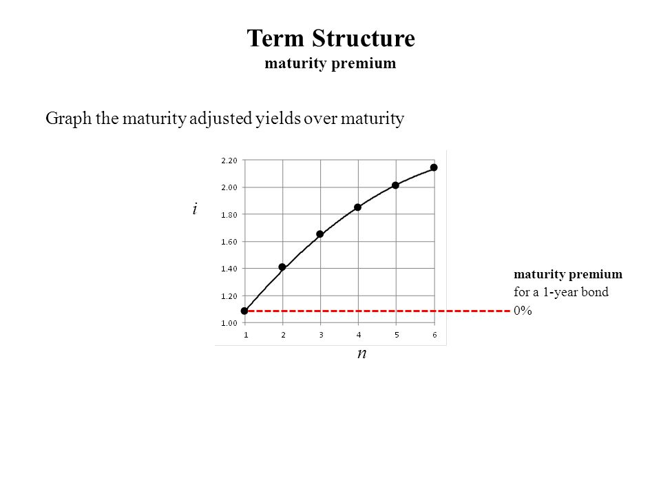 Graph the maturity adjusted yields over maturity Term Structure maturity premium i n maturity premium for a 1-year bond 0%