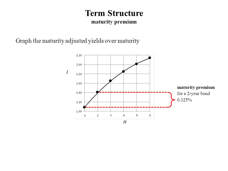 Term Structure maturity premium Graph the maturity adjusted yields over maturity i n maturity premium for a 2-year bond 0.325%