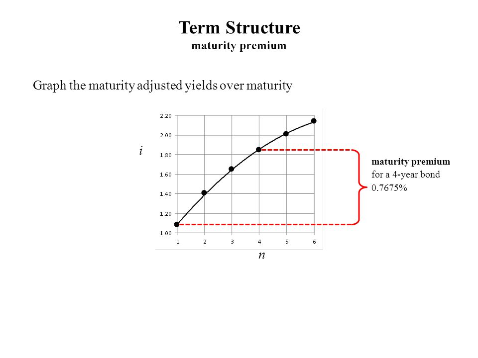 Term Structure maturity premium Graph the maturity adjusted yields over maturity i n maturity premium for a 4-year bond 0.7675%