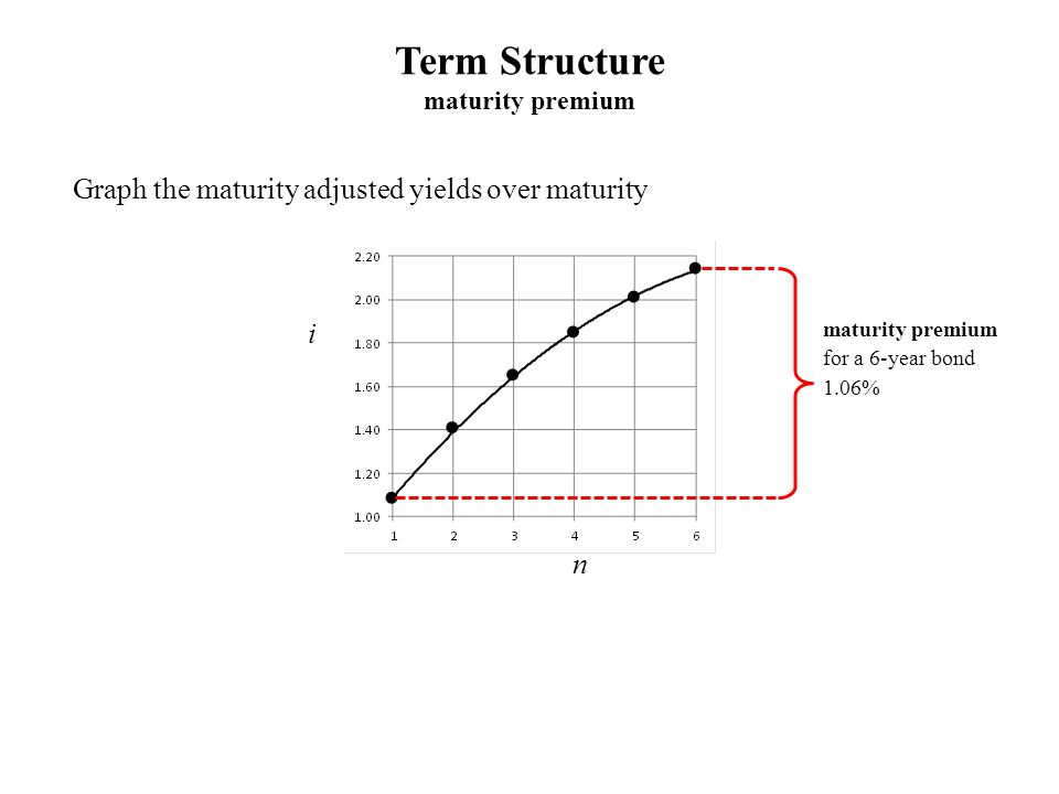 Term Structure maturity premium Graph the maturity adjusted yields over maturity i n maturity premium for a 6-year bond 1.06%