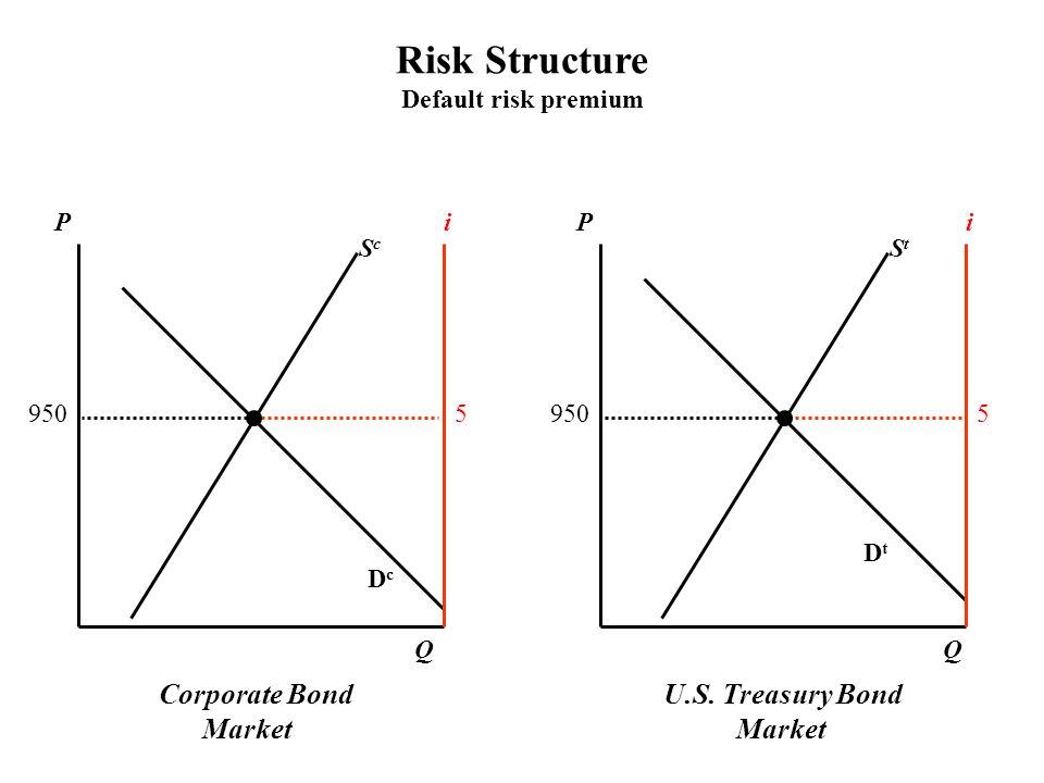 Corporate Bond Market U.S. Treasury Bond Market PPii 9505 DcDc DtDt QQ Risk Structure Default risk premium ScSc StSt 9505