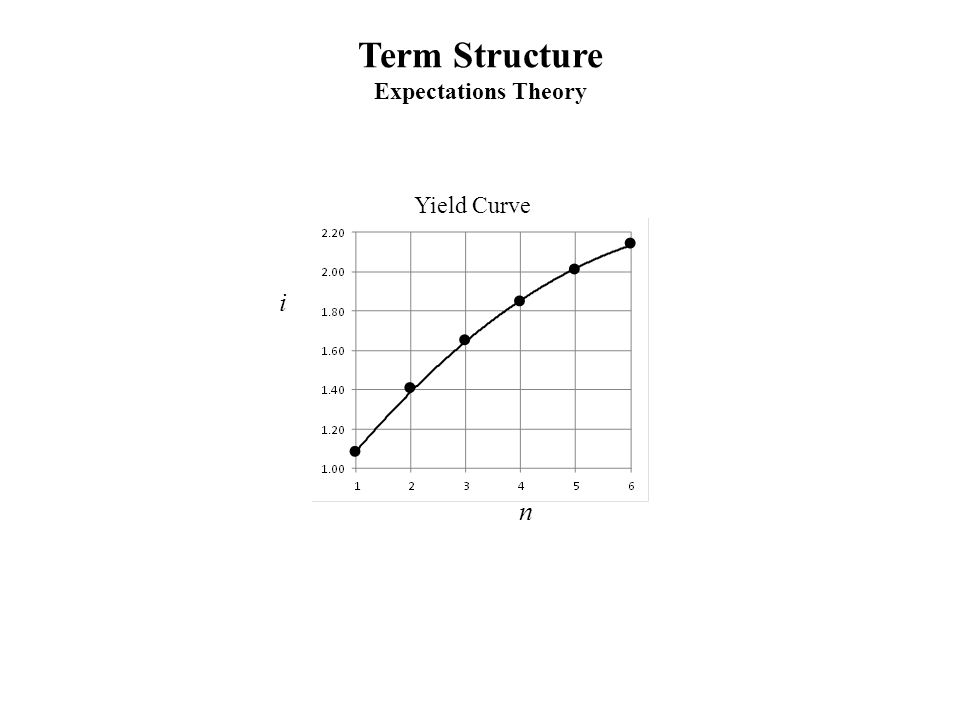 Term Structure Expectations Theory i n Yield Curve