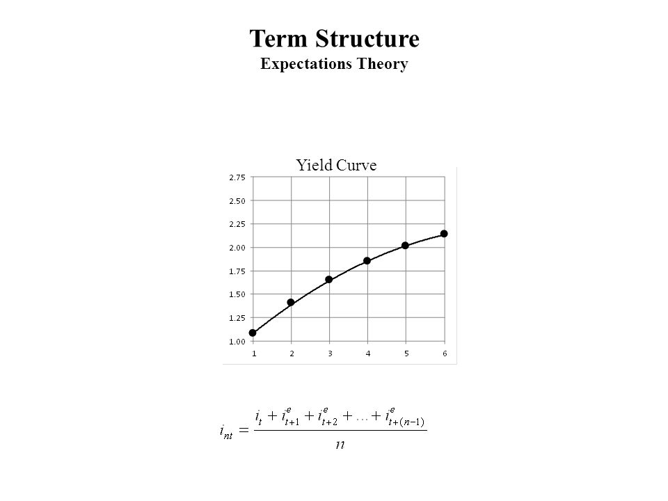 Term Structure Expectations Theory Yield Curve