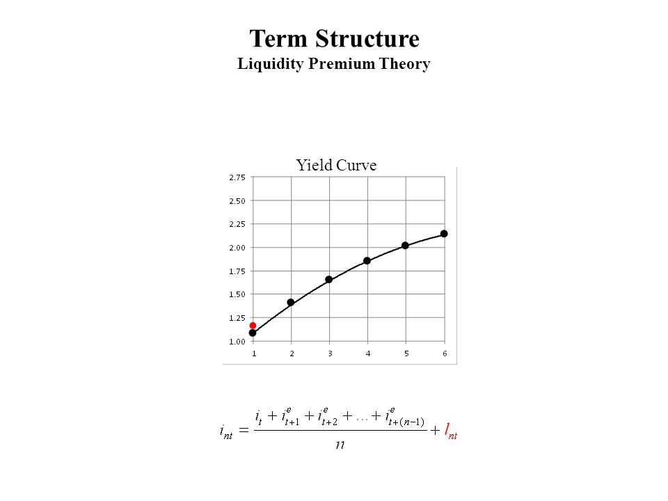 Term Structure Liquidity Premium Theory Yield Curve