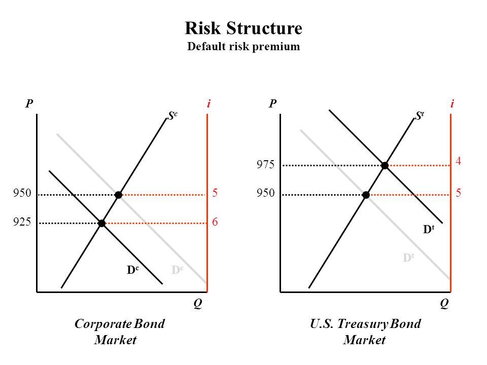 Corporate Bond Market U.S. Treasury Bond Market PPii ScSc StSt DcDc DcDc DtDt DtDt QQ Risk Structure Default risk premium 9505 5 6 4 975 925