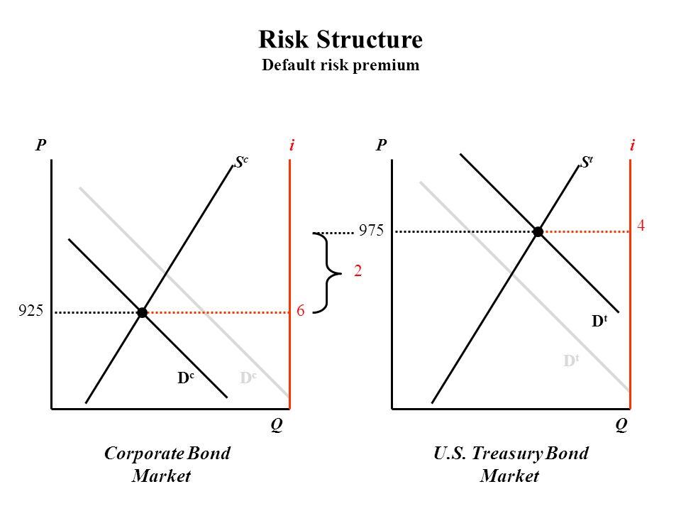 Corporate Bond Market U.S. Treasury Bond Market PPii ScSc StSt DcDc DcDc DtDt DtDt QQ Risk Structure Default risk premium 6 4 975 925 2