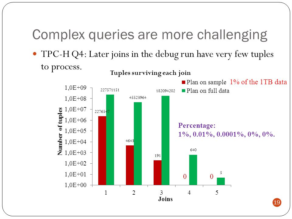 TPC-H Q4: Later joins in the debug run have very few tuples to process.
