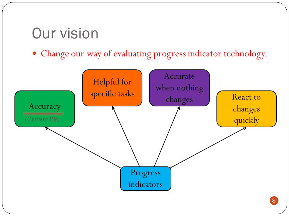 Change our way of evaluating progress indicator technology.