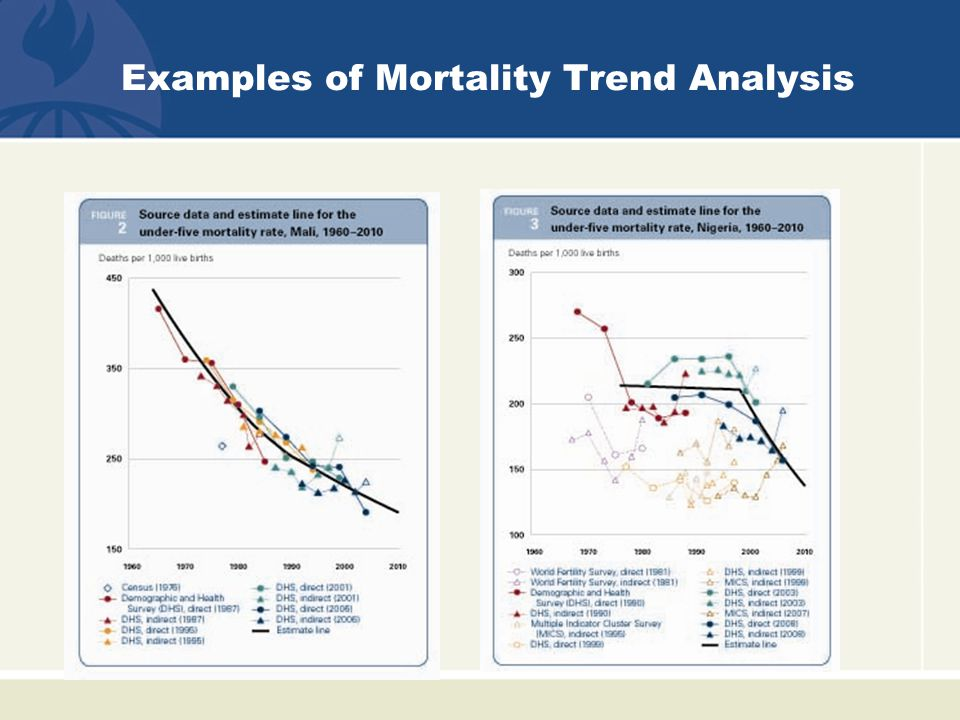 Examples of Mortality Trend Analysis