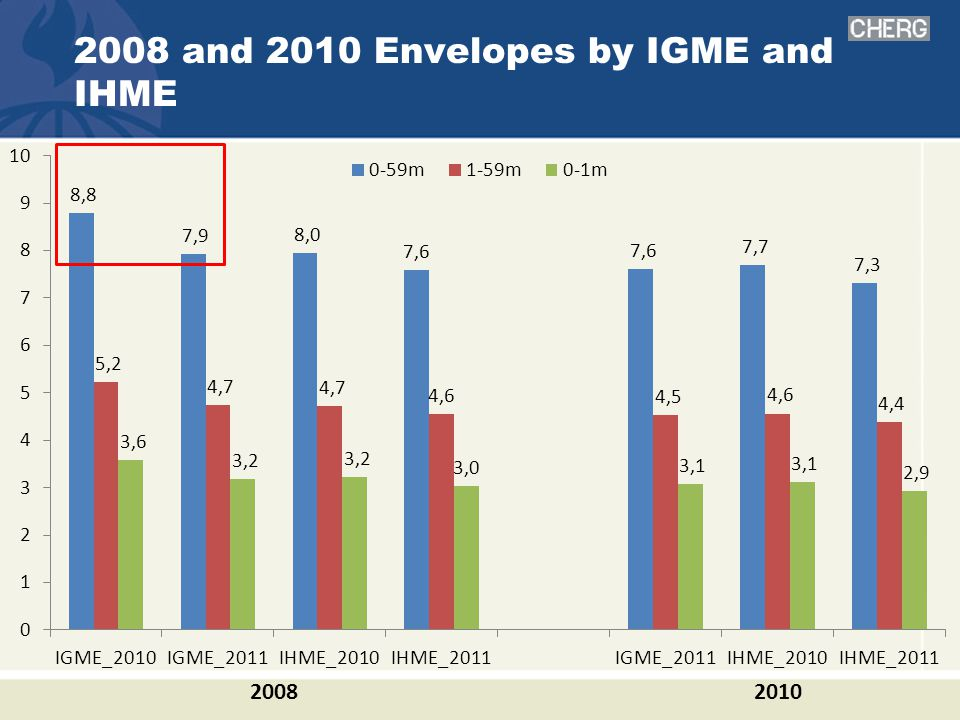 2008 and 2010 Envelopes by IGME and IHME