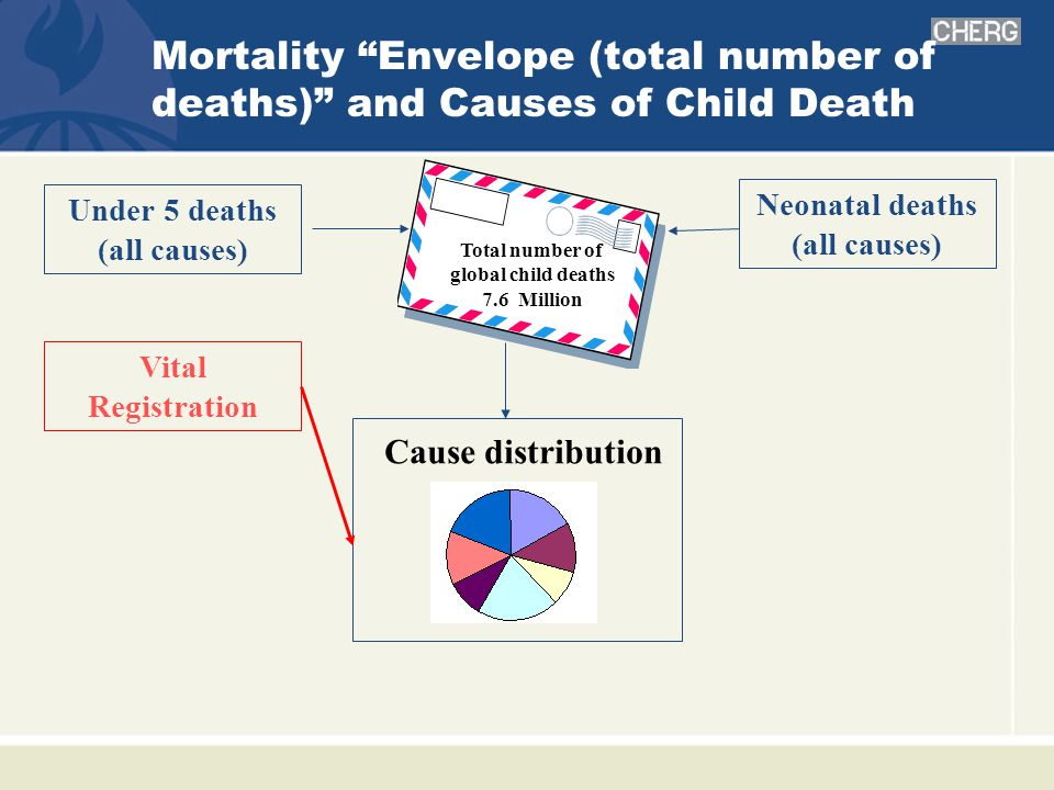 Mortality Envelope (total number of deaths) and Causes of Child Death Cause distribution Under 5 deaths (all causes) Vital Registration Total number of global child deaths 7.6 Million Neonatal deaths (all causes)
