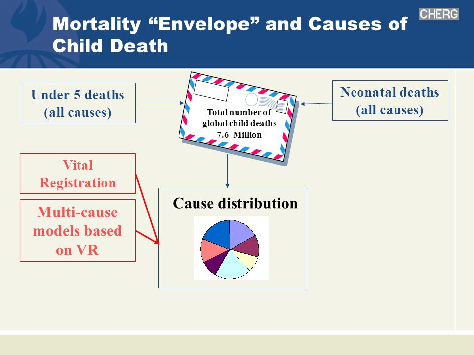 Mortality Envelope and Causes of Child Death Cause distribution Under 5 deaths (all causes) Vital Registration Total number of global child deaths 7.6