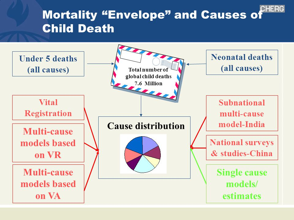 Mortality Envelope and Causes of Child Death Cause distribution Under 5 deaths (all causes) Vital Registration Subnational multi-cause model-India Multi-cause models based on VA National surveys & studies-China Single cause models/ estimates Total number of global child deaths 7.6 Million Neonatal deaths (all causes) Multi-cause models based on VR