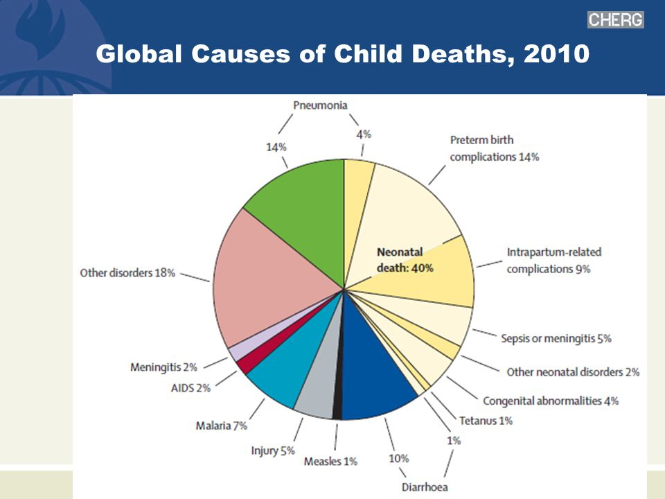 Global Causes of Child Deaths, 2010