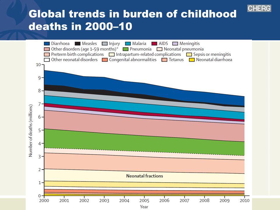 Global trends in burden of childhood deaths in 2000–10