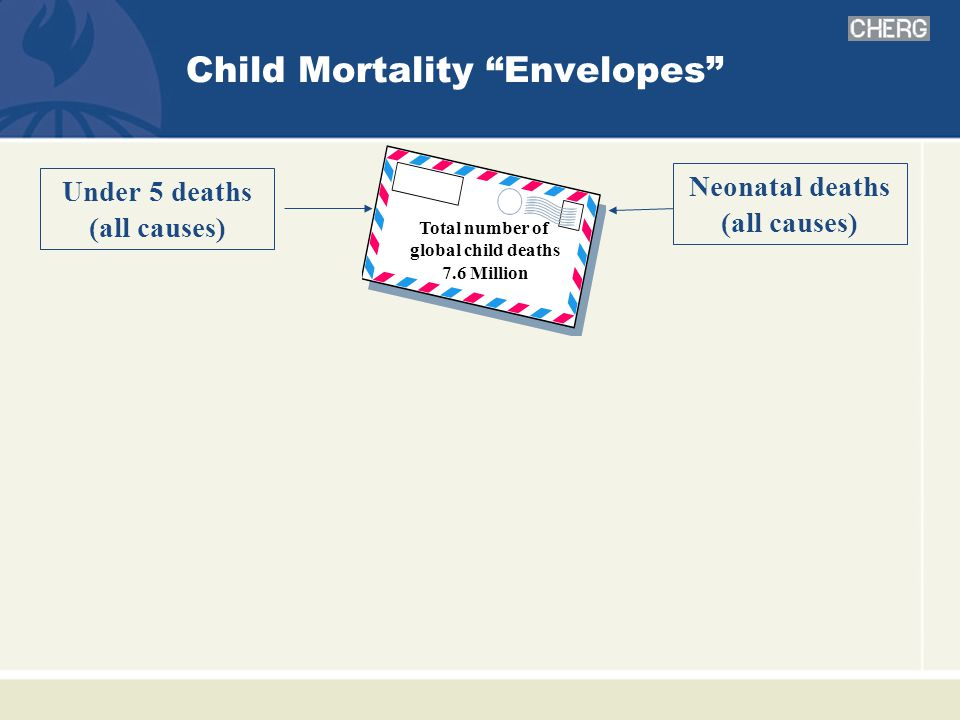 Child Mortality Envelopes Under 5 deaths (all causes) Total number of global child deaths 7.6 Million Neonatal deaths (all causes)