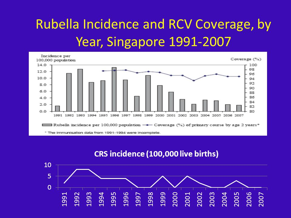 Rubella Incidence and RCV Coverage, by Year, Singapore 1991-2007