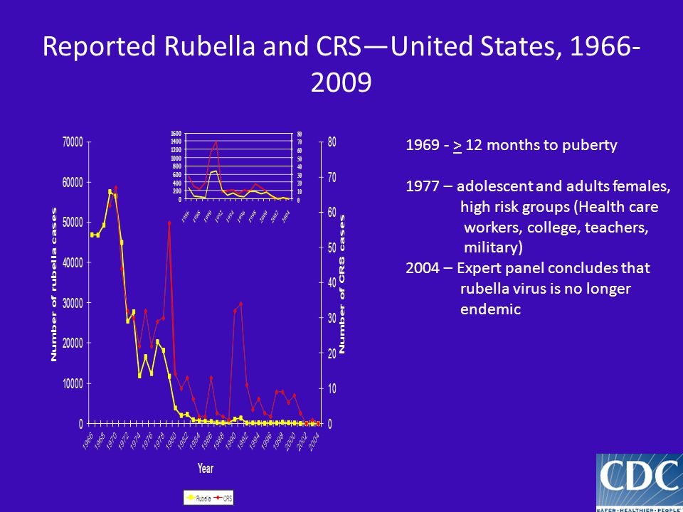 Reported Rubella and CRSUnited States, 1966- 2009 1969 - > 12 months to puberty 1977 – adolescent and adults females, high risk groups (Health care wo