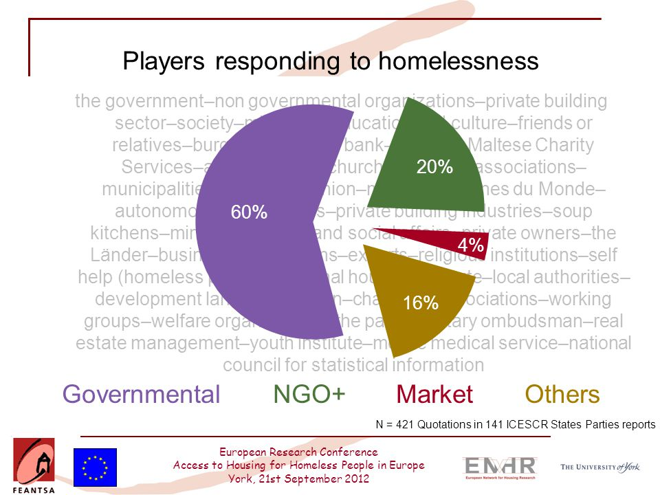 European Research Conference Access to Housing for Homeless People in Europe York, 21st September 2012 the government–non governmental organizations–p