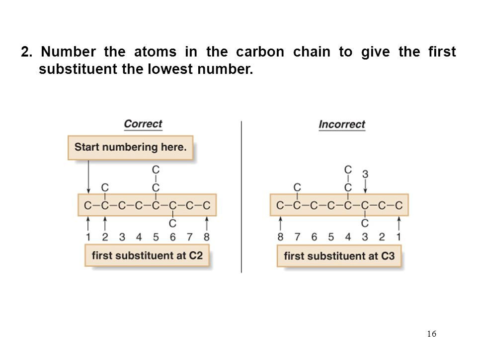 16 2. Number the atoms in the carbon chain to give the first substituent the lowest number.
