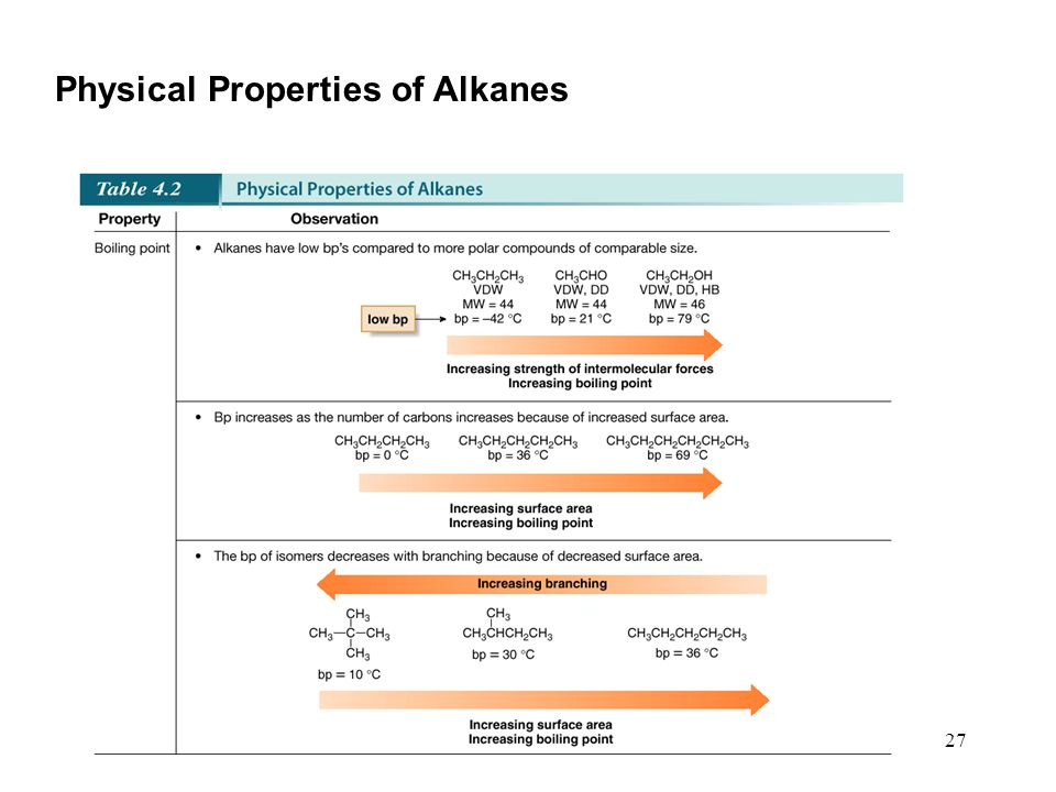 27 Physical Properties of Alkanes