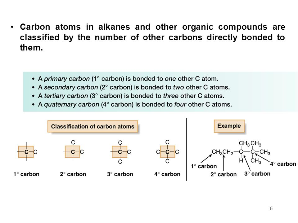 6 Carbon atoms in alkanes and other organic compounds are classified by the number of other carbons directly bonded to them.
