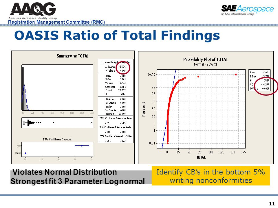 Registration Management Committee (RMC) 11 OASIS Ratio of Total Findings Violates Normal Distribution Strongest fit 3 Parameter Lognormal Identify CBs