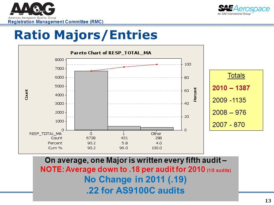 Registration Management Committee (RMC) 13 Ratio Majors/Entries On average, one Major is written every fifth audit – NOTE: Average down to.18 per audi