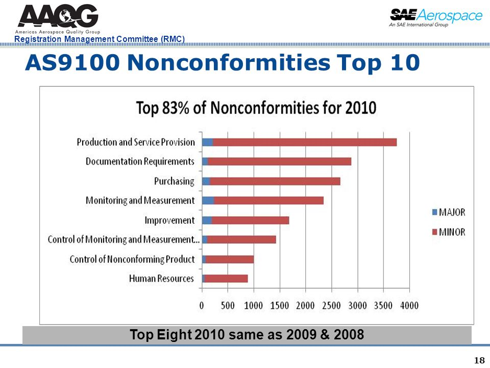 Registration Management Committee (RMC) 18 AS9100 Nonconformities Top 10 Top Eight 2010 same as 2009 & 2008 NO CHANGE