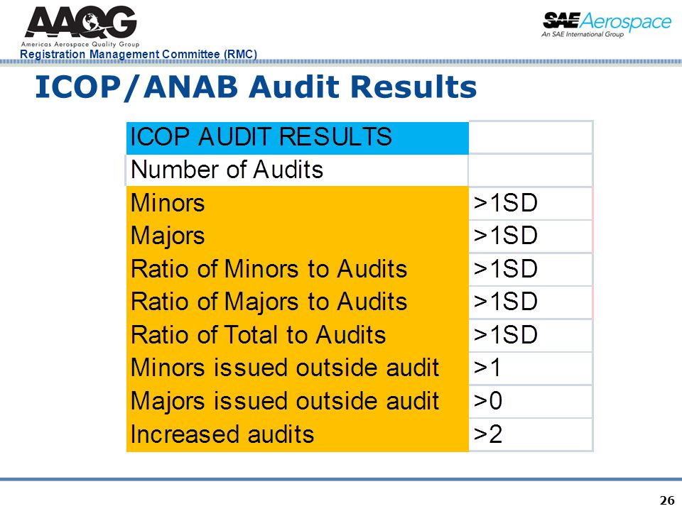 Registration Management Committee (RMC) 26 ICOP/ANAB Audit Results