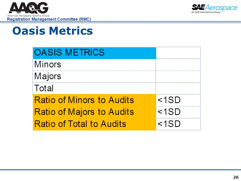 Registration Management Committee (RMC) 28 Oasis Metrics