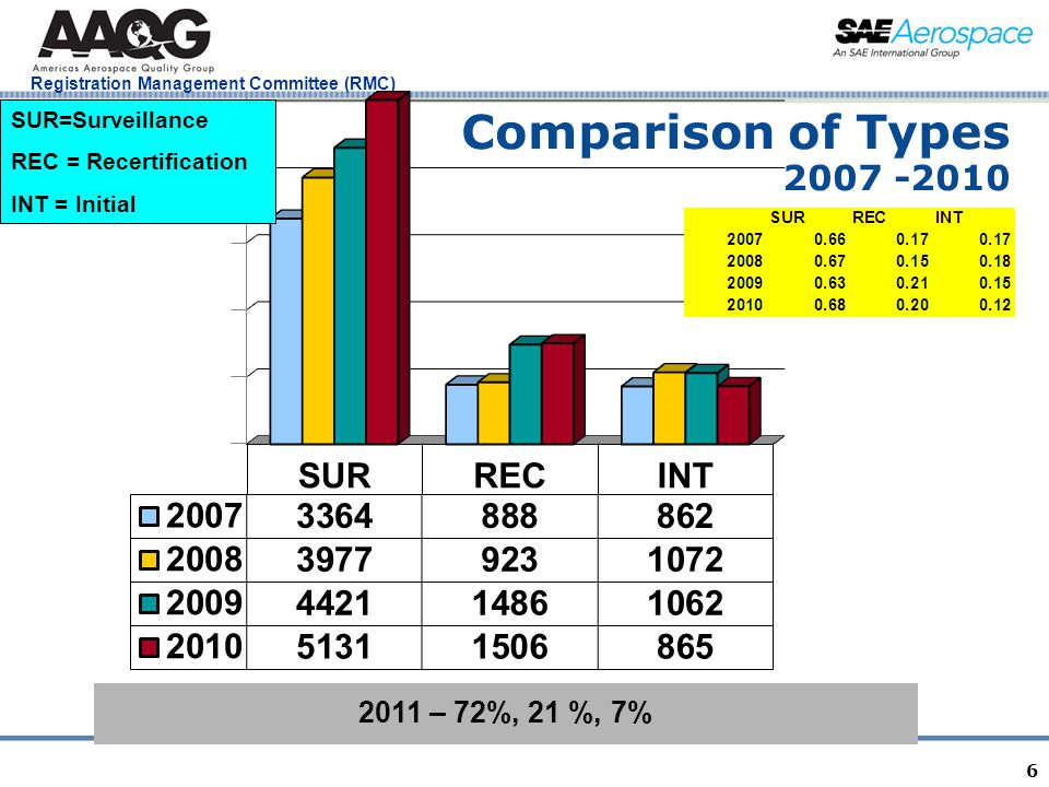 Registration Management Committee (RMC) 6 Comparison of Types 2007 -2010 SUR=Surveillance REC = Recertification INT = Initial 2011 – 72%, 21 %, 7%