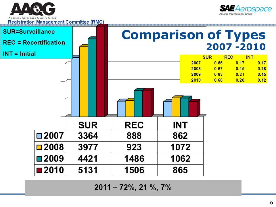 Registration Management Committee (RMC) Evaluation of Audit Type INT, REC, SUR Chi Squared Test returned a P-Value = 0.069 17 MajorAVGSDCountMINMEDMAX INT.2514.7991217006 REC.2609.97073840011 SUR.1532.64927860010 Minor INT3.9074.02333720329 REC3.3693.98049660266 SUR2.0053.0911028401151