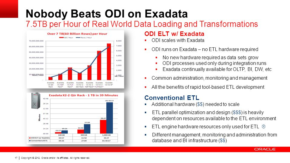 Copyright © 2012, Oracle and/or its affiliates. All rights reserved. 17 Nobody Beats ODI on Exadata 7.5TB per Hour of Real World Data Loading and Tran