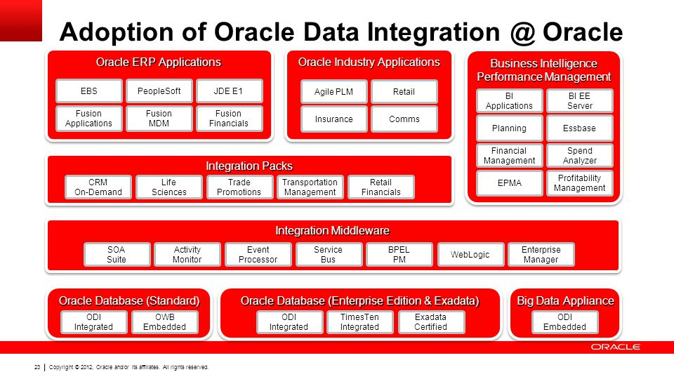 Copyright © 2012, Oracle and/or its affiliates. All rights reserved. 23 Integration Packs Integration Middleware Oracle ERP Applications Business Inte