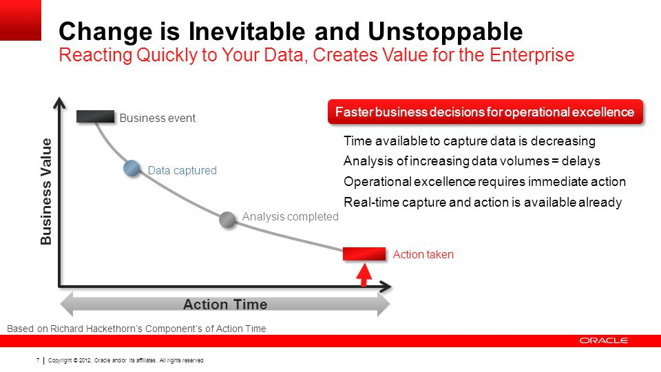 Copyright © 2012, Oracle and/or its affiliates. All rights reserved. 7 Change is Inevitable and Unstoppable Reacting Quickly to Your Data, Creates Val