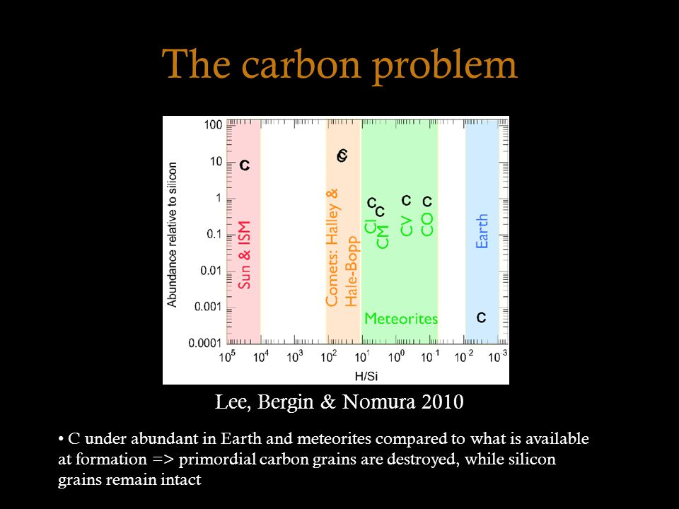 The carbon problem Lee, Bergin & Nomura 2010 C under abundant in Earth and meteorites compared to what is available at formation => primordial carbon grains are destroyed, while silicon grains remain intact