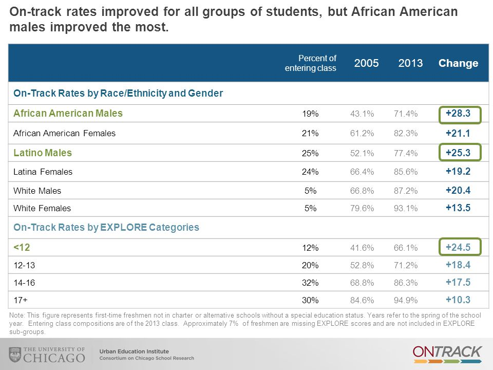 Percent of entering class 20052013Change On-Track Rates by Race/Ethnicity and Gender African American Males 19%43.1%71.4% +28.3 African American Females21%61.2%82.3% +21.1 Latino Males 25%52.1%77.4% +25.3 Latina Females24%66.4%85.6% +19.2 White Males5%66.8%87.2% +20.4 White Females5%79.6%93.1% +13.5 On-Track Rates by EXPLORE Categories <12 12%41.6%66.1% +24.5 12-1320%52.8%71.2% +18.4 14-1632%68.8%86.3% +17.5 17+30%84.6%94.9% +10.3 Note: This figure represents first-time freshmen not in charter or alternative schools without a special education status.