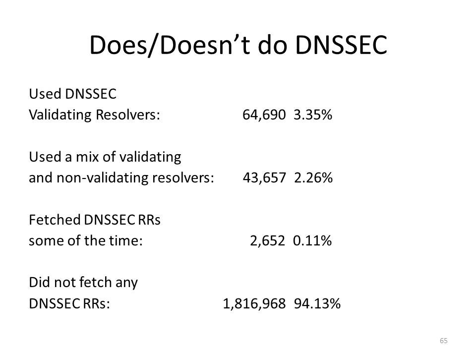 Does/Doesnt do DNSSEC Used DNSSEC Validating Resolvers: 64,690 3.35% Used a mix of validating and non-validating resolvers: 43,657 2.26% Fetched DNSSEC RRs some of the time: 2,652 0.11% Did not fetch any DNSSEC RRs: 1,816,968 94.13% 65