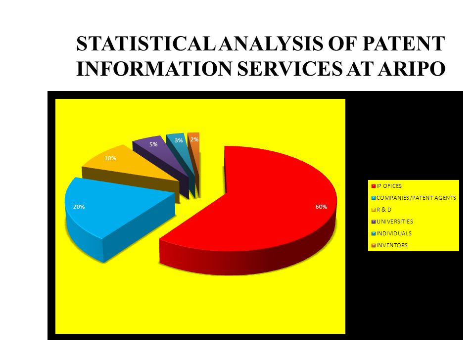 STATISTICAL ANALYSIS OF PATENT INFORMATION SERVICES AT ARIPO