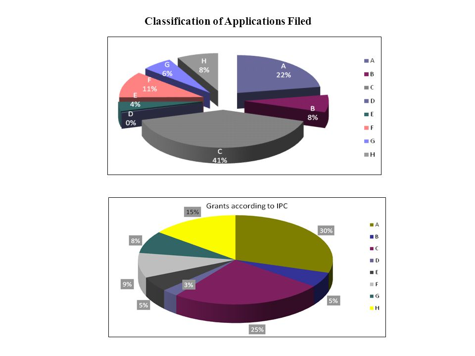 Classification of Applications Filed