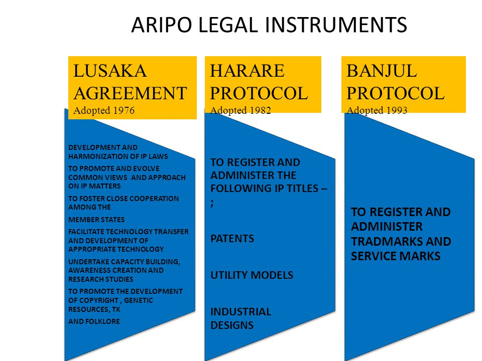 ARIPO LEGAL INSTRUMENTS LUSAKA AGREEMENT Adopted 1976 HARARE PROTOCOL Adopted 1982 BANJUL PROTOCOL Adopted 1993