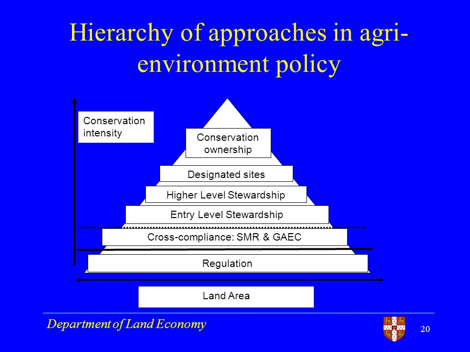 Hierarchy of approaches in agri- environment policy Conservation ownership Regulation Cross-compliance: SMR & GAEC Entry Level Stewardship Higher Level Stewardship Designated sites Land Area Conservation intensity Department of Land Economy 20