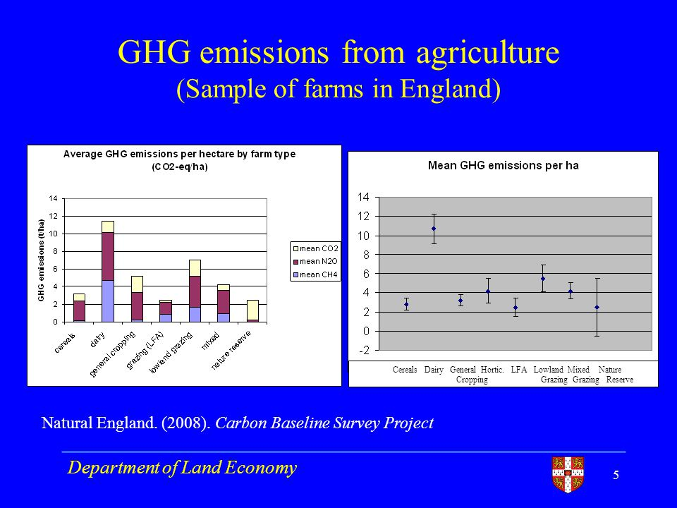 GHG emissions from agriculture (Sample of farms in England) 5 Cereals Dairy General Hortic.