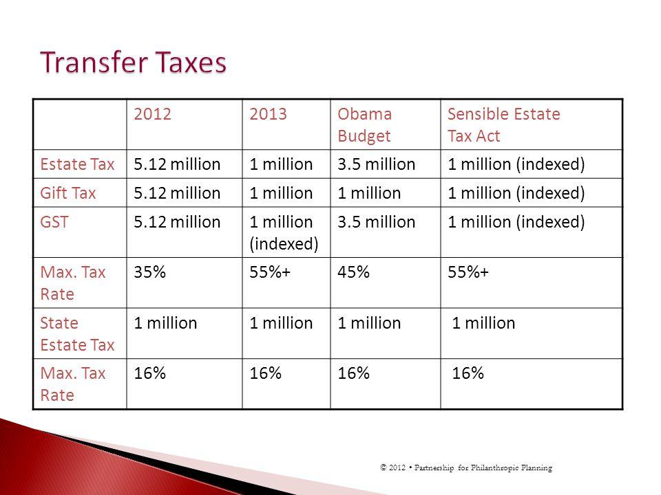20122013Obama Budget Sensible Estate Tax Act Estate Tax5.12 million1 million3.5 million1 million (indexed) Gift Tax5.12 million1 million 1 million (indexed) GST5.12 million1 million (indexed) 3.5 million1 million (indexed) Max.