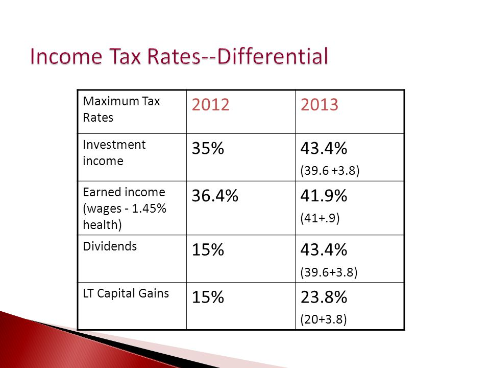 Maximum Tax Rates 20122013 Investment income 35%43.4% (39.6 +3.8) Earned income (wages - 1.45% health) 36.4%41.9% (41+.9) Dividends 15%43.4% (39.6+3.8