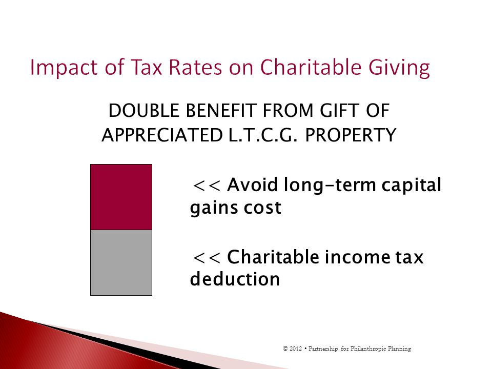 DOUBLE BENEFIT FROM GIFT OF APPRECIATED L.T.C.G. PROPERTY << Avoid long-term capital gains cost << Charitable income tax deduction © 2012 Partnership